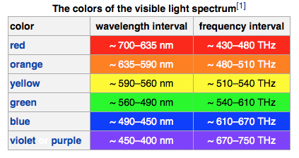 Frequency Colors